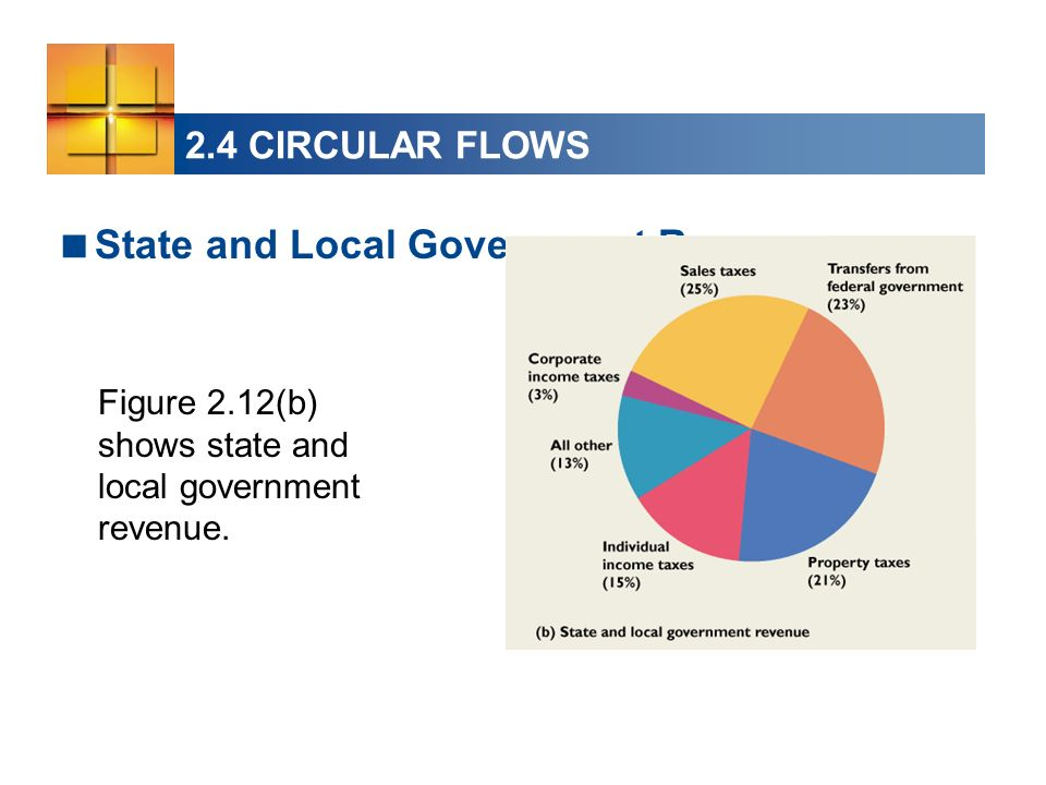 State and Local Government Revenue Figure 2.12(b) shows state and local government revenue. 2.4 CIRCULAR FLOWS