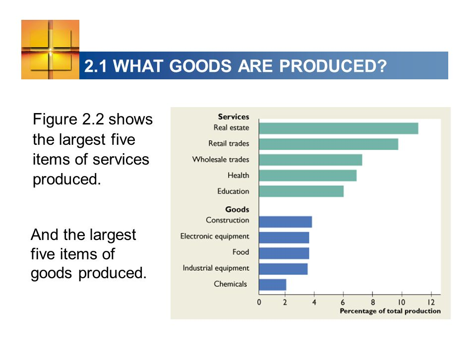 2.1 WHAT GOODS ARE PRODUCED? Figure 2.2 shows the largest five items of services produced. And the largest five items of goods produced.