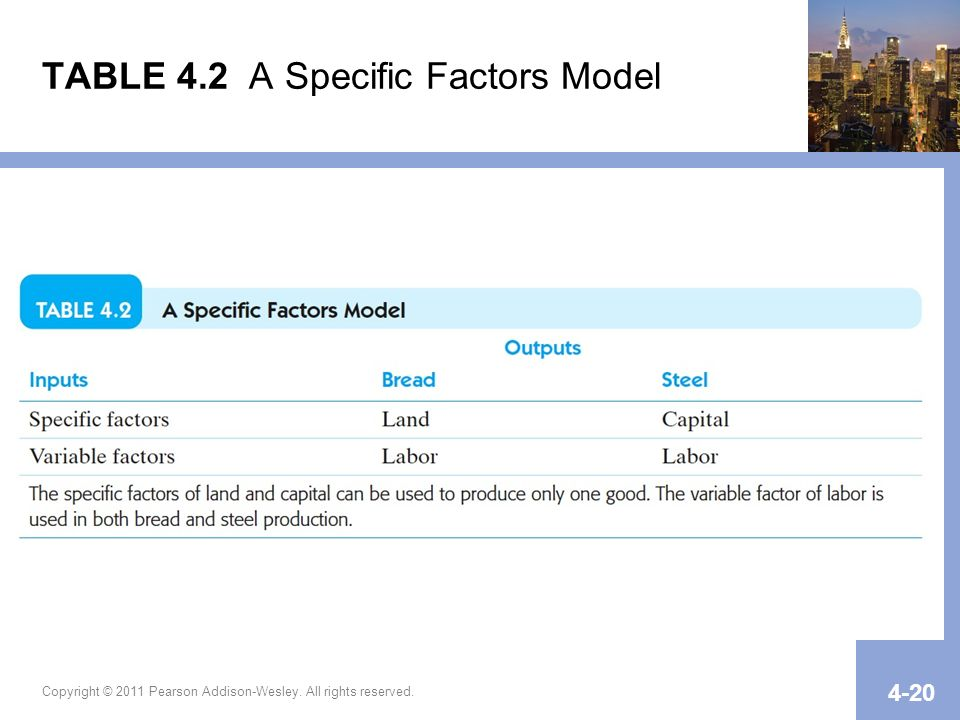 Copyright © 2011 Pearson Addison-Wesley. All rights reserved. 4-20 TABLE 4.2 A Specific Factors Model