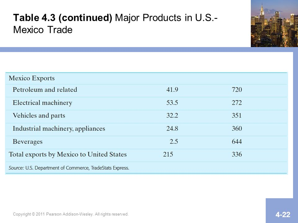 Table 4.3 (continued) Major Products in U.S.- Mexico Trade Copyright © 2011 Pearson Addison-Wesley. All rights reserved. 4-22