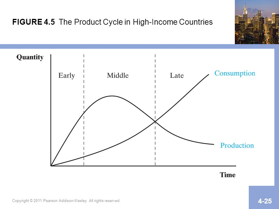 Copyright © 2011 Pearson Addison-Wesley. All rights reserved. 4-25 FIGURE 4.5 The Product Cycle in High-Income Countries