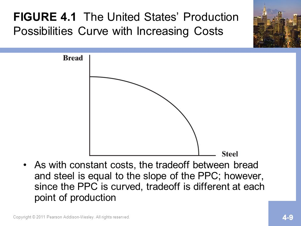 Copyright © 2011 Pearson Addison-Wesley. All rights reserved. 4-9 FIGURE 4.1 The United States Production Possibilities Curve with Increasing Costs As
