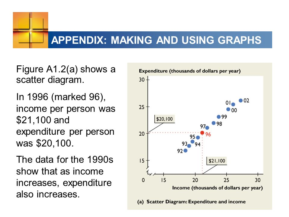 APPENDIX: MAKING AND USING GRAPHS Figure A1.2(a) shows a scatter diagram.