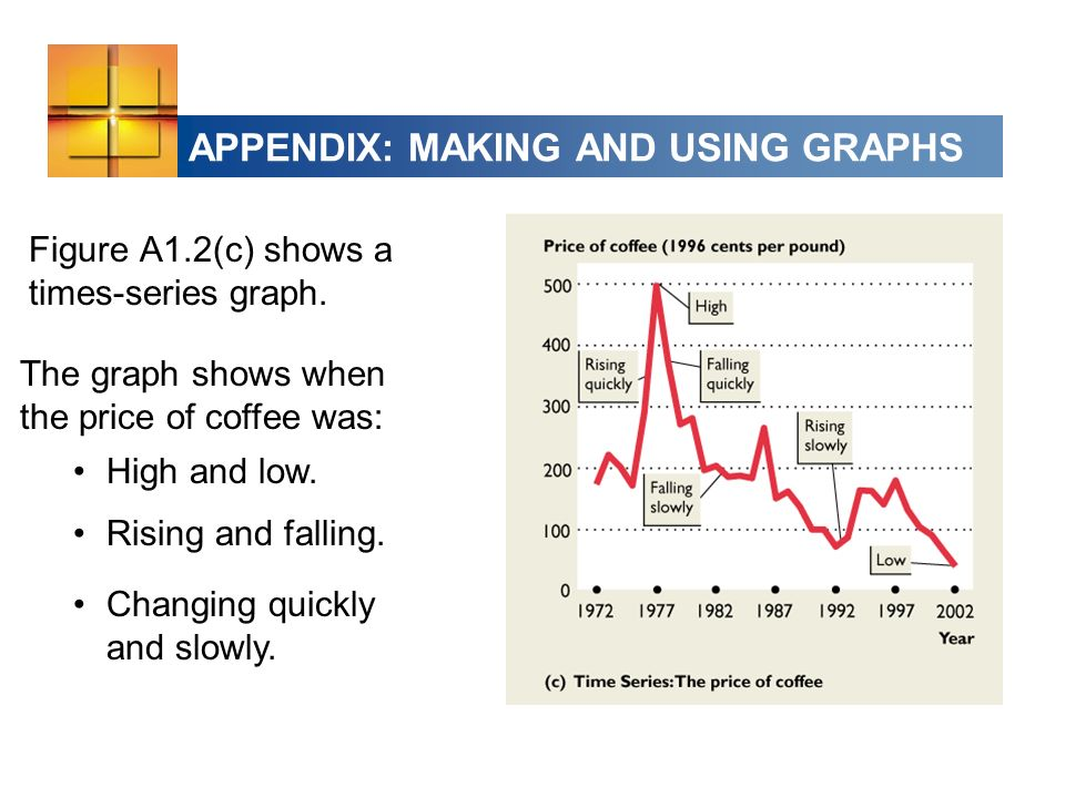 APPENDIX: MAKING AND USING GRAPHS Figure A1.2(c) shows a times-series graph.