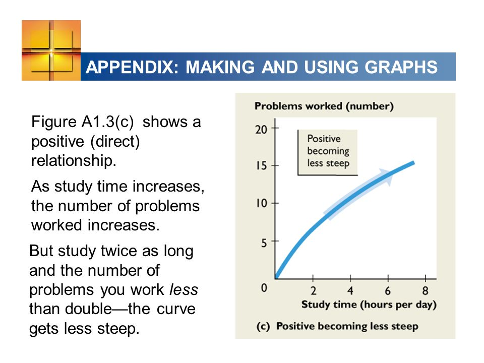 APPENDIX: MAKING AND USING GRAPHS Figure A1.3(c) shows a positive (direct) relationship.