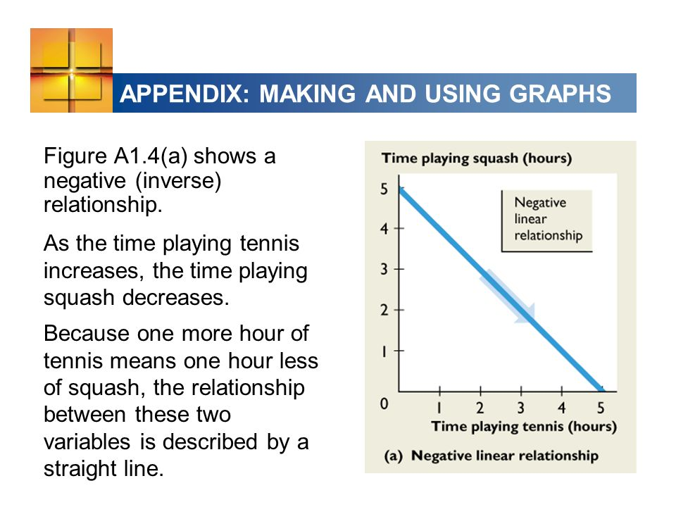 APPENDIX: MAKING AND USING GRAPHS Figure A1.4(a) shows a negative (inverse) relationship.