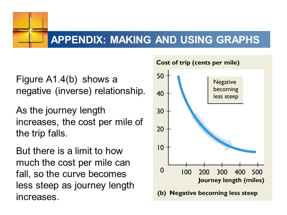 APPENDIX: MAKING AND USING GRAPHS Figure A1.4(b) shows a negative (inverse) relationship.