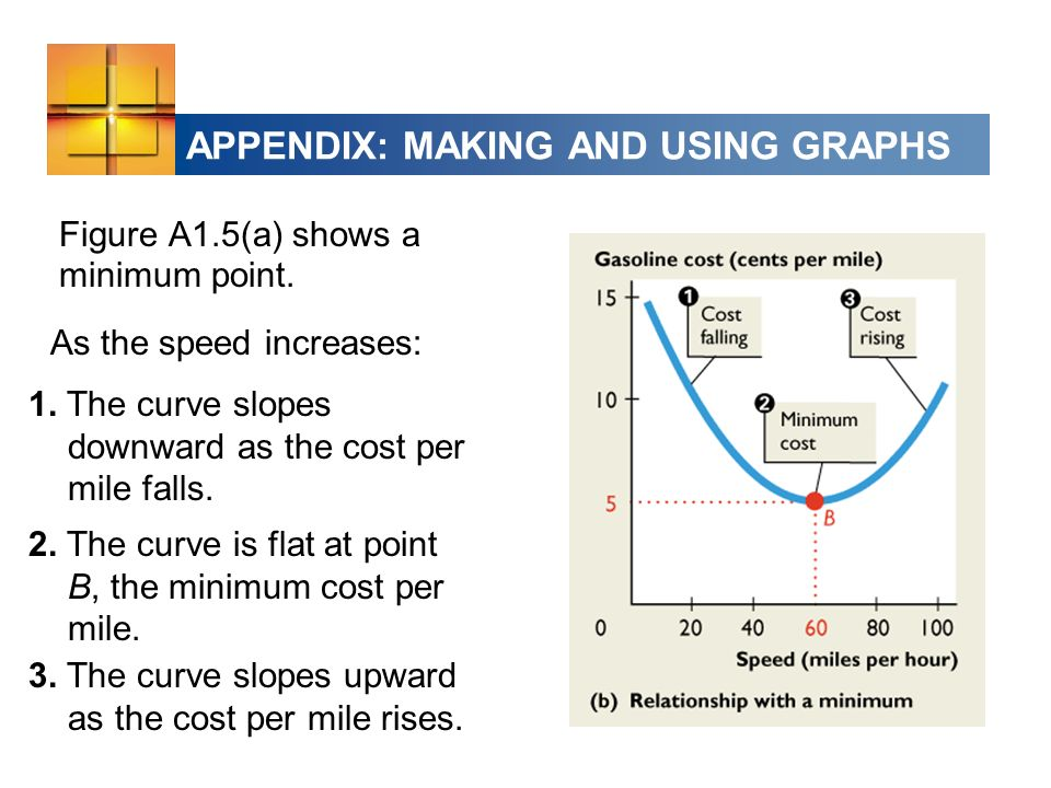 APPENDIX: MAKING AND USING GRAPHS Figure A1.5(a) shows a minimum point.