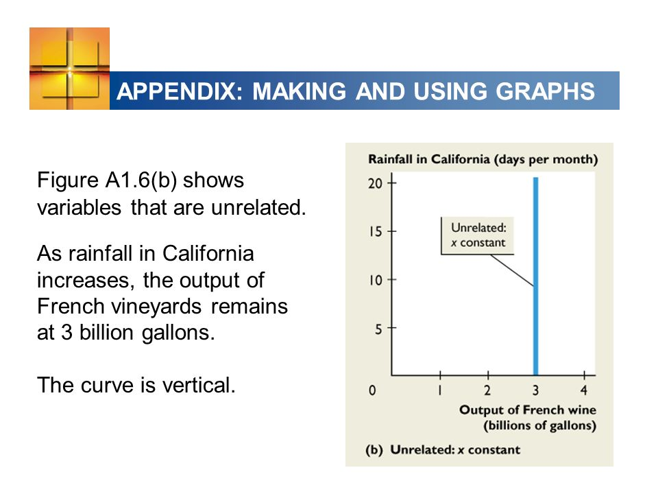 APPENDIX: MAKING AND USING GRAPHS Figure A1.6(b) shows variables that are unrelated.