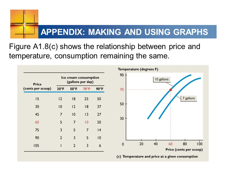 APPENDIX: MAKING AND USING GRAPHS Figure A1.8(c) shows the relationship between price and temperature, consumption remaining the same.
