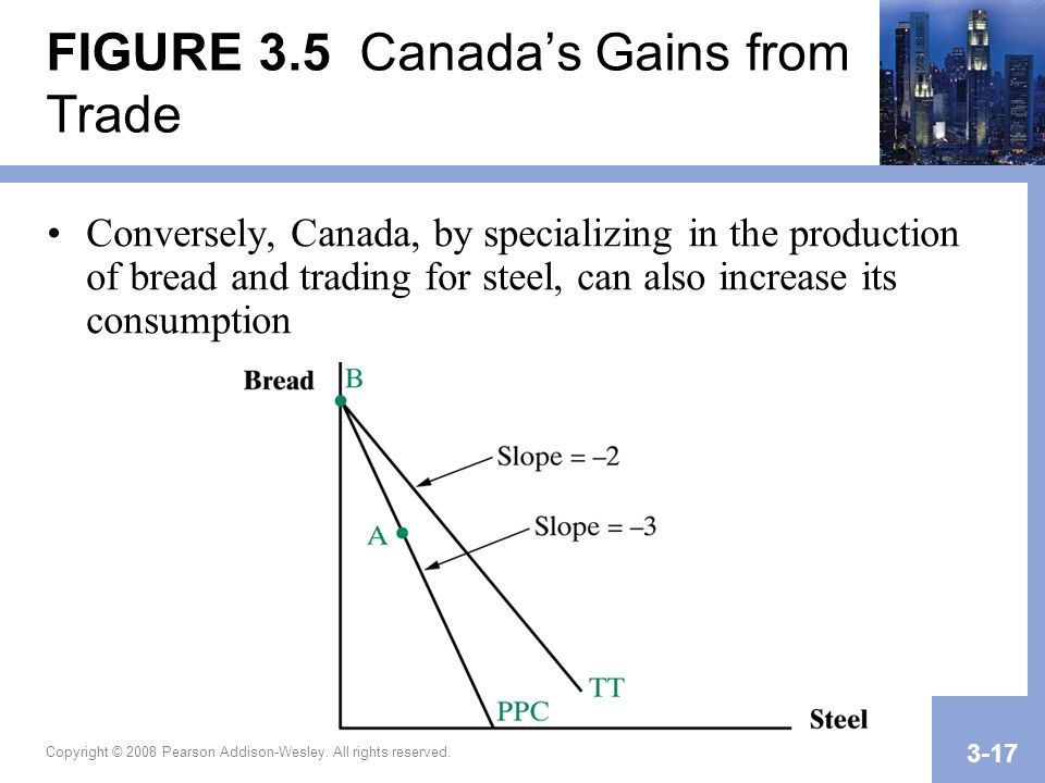 Copyright © 2008 Pearson Addison-Wesley. All rights reserved. 3-17 FIGURE 3.5 Canadas Gains from Trade Conversely, Canada, by specializing in the prod