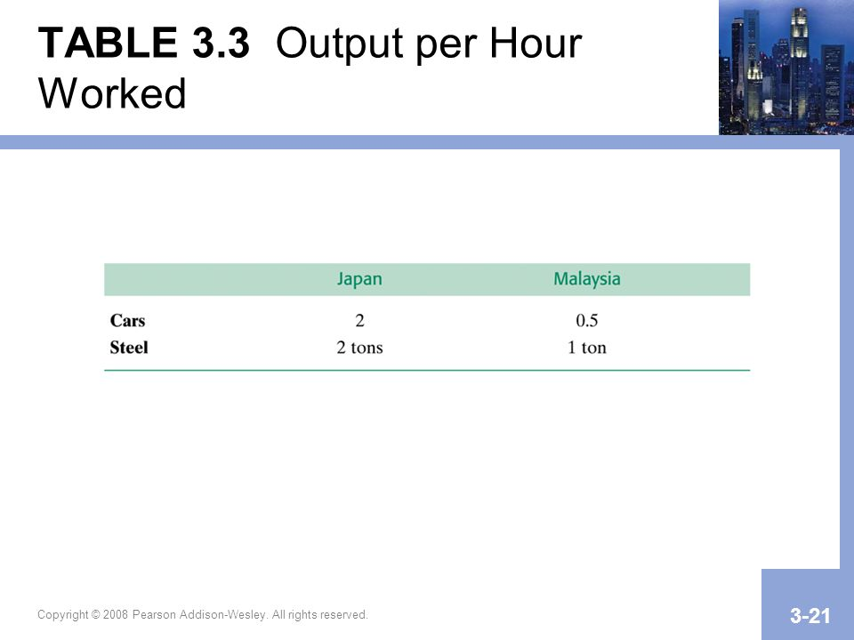 Copyright © 2008 Pearson Addison-Wesley. All rights reserved. 3-21 TABLE 3.3 Output per Hour Worked