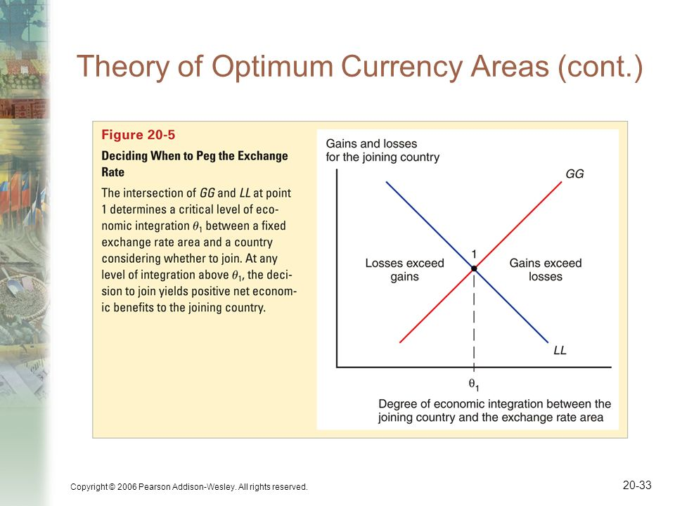 Copyright © 2006 Pearson Addison-Wesley. All rights reserved. 20-33 Theory of Optimum Currency Areas (cont.)