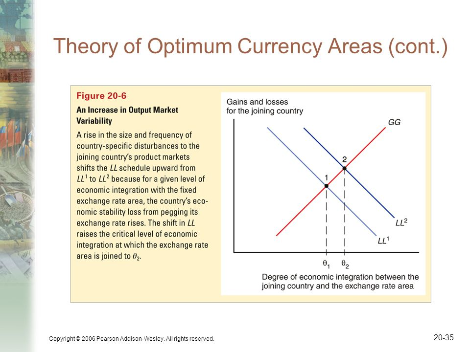 Copyright © 2006 Pearson Addison-Wesley. All rights reserved. 20-35 Theory of Optimum Currency Areas (cont.)