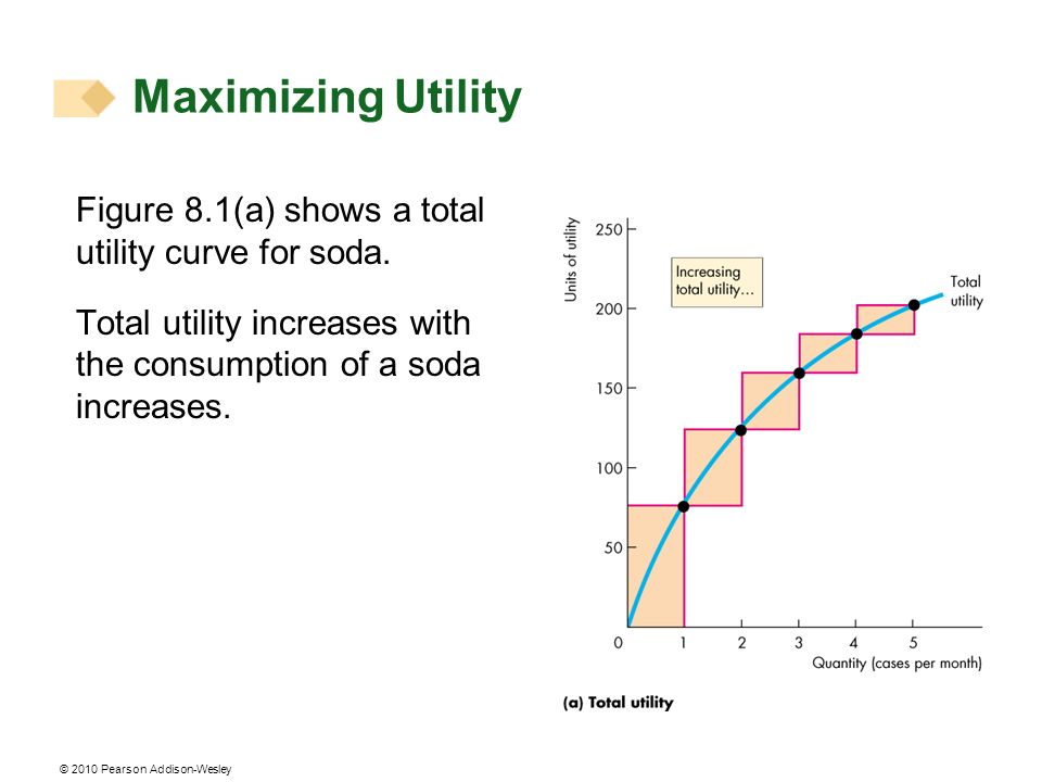 © 2010 Pearson Addison-Wesley Figure 8.1(a) shows a total utility curve for soda.