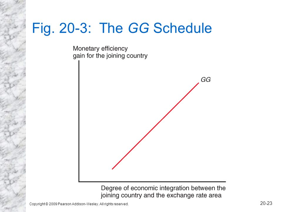 Copyright © 2009 Pearson Addison-Wesley. All rights reserved. 20-23 Fig. 20-3: The GG Schedule
