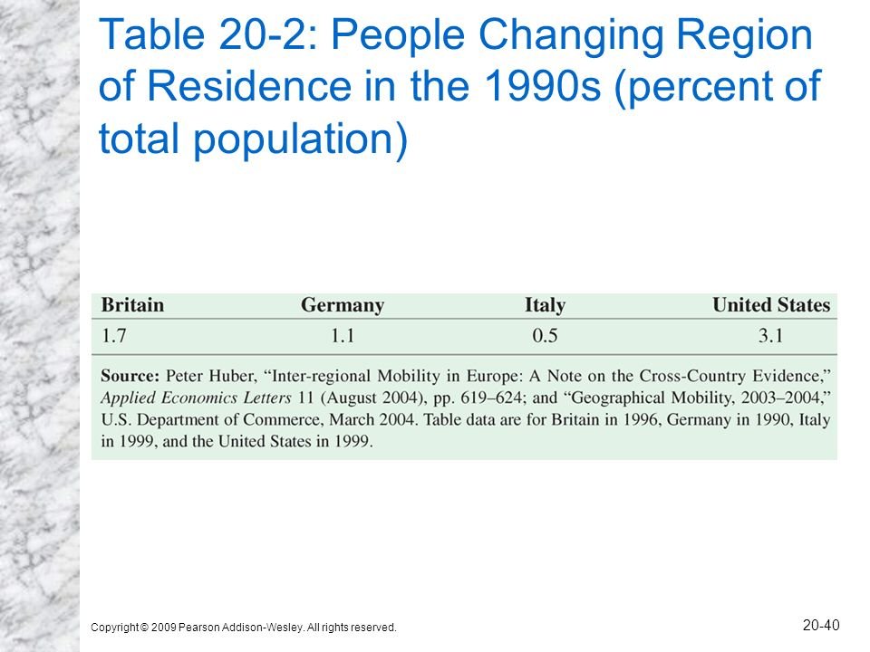 Copyright © 2009 Pearson Addison-Wesley. All rights reserved. 20-40 Table 20-2: People Changing Region of Residence in the 1990s (percent of total pop