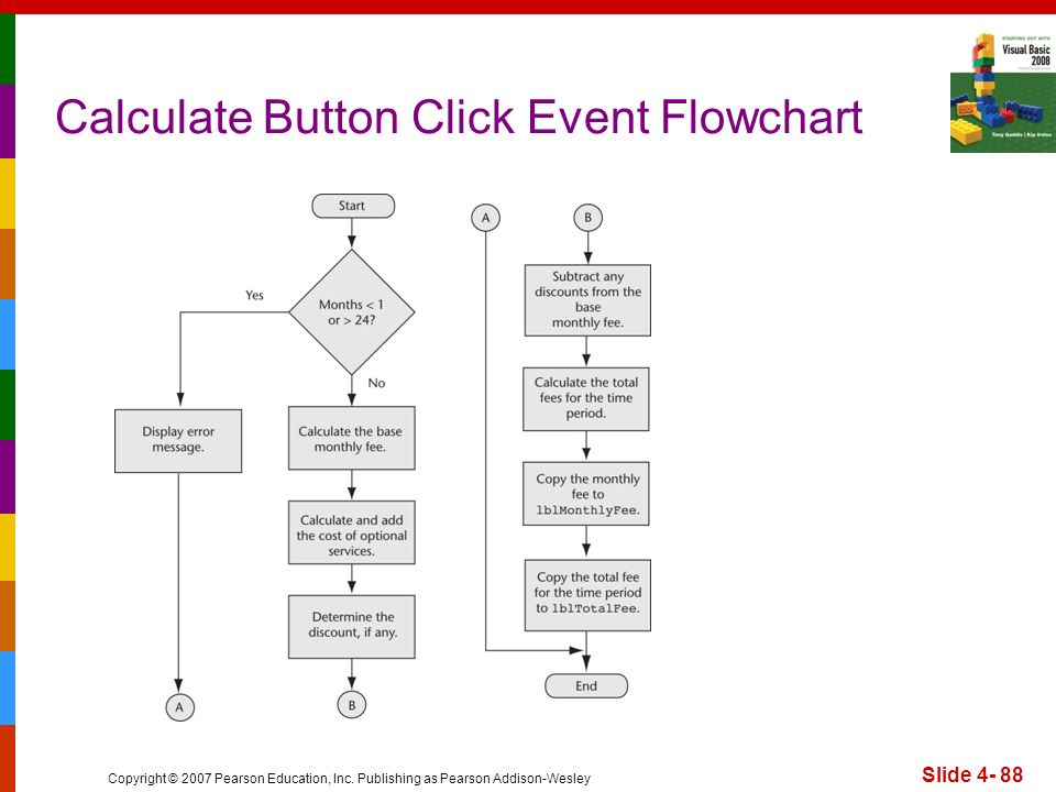 Copyright © 2007 Pearson Education, Inc. Publishing as Pearson Addison-Wesley Calculate Button Click Event Flowchart Slide 4- 88