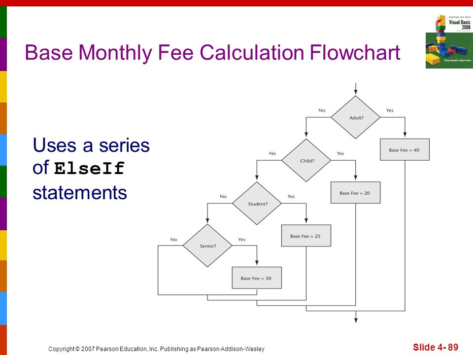 Copyright © 2007 Pearson Education, Inc. Publishing as Pearson Addison-Wesley Base Monthly Fee Calculation Flowchart Slide 4- 89 Uses a series of Else