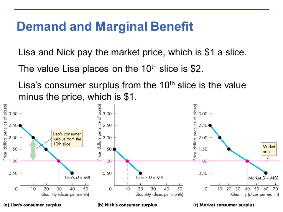 Demand and Marginal Benefit Lisa and Nick pay the market price, which is $1 a slice. The value Lisa places on the 10 th slice is $2. Lisas consumer su