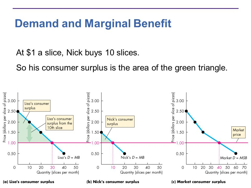 Demand and Marginal Benefit At $1 a slice, Nick buys 10 slices. So his consumer surplus is the area of the green triangle.