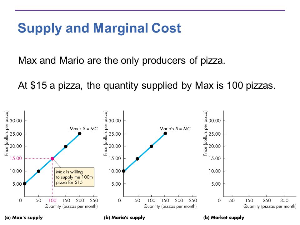 Supply and Marginal Cost Max and Mario are the only producers of pizza. At $15 a pizza, the quantity supplied by Max is 100 pizzas.