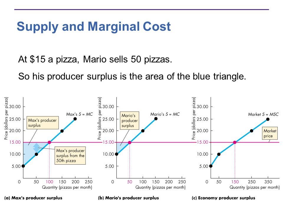 Supply and Marginal Cost At $15 a pizza, Mario sells 50 pizzas. So his producer surplus is the area of the blue triangle.