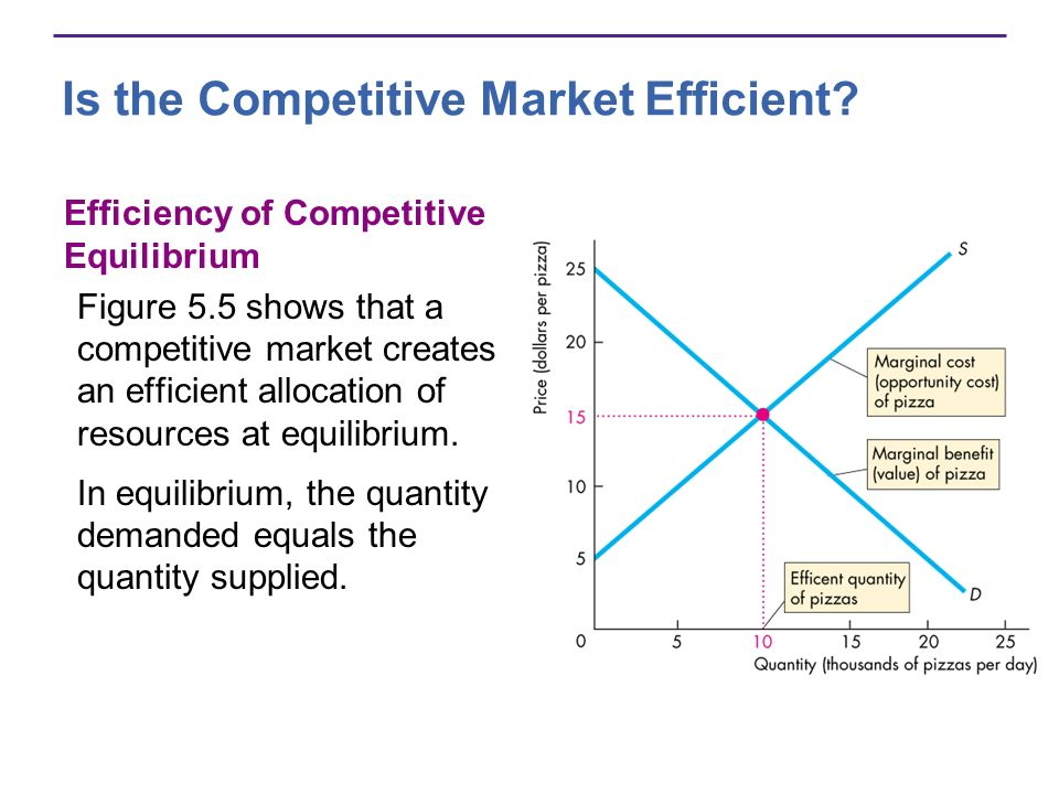 Is the Competitive Market Efficient? Efficiency of Competitive Equilibrium Figure 5.5 shows that a competitive market creates an efficient allocation