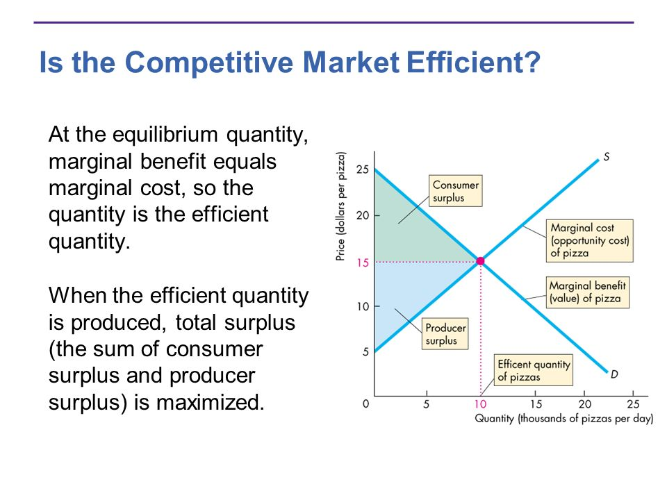 Is the Competitive Market Efficient? At the equilibrium quantity, marginal benefit equals marginal cost, so the quantity is the efficient quantity. Wh