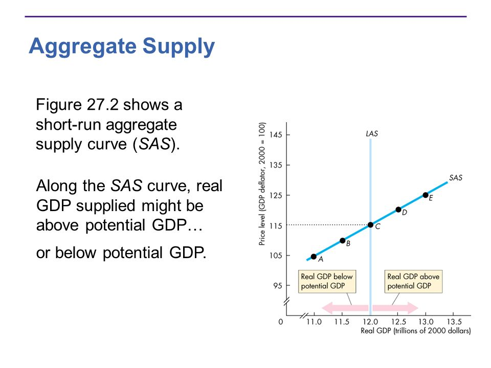Aggregate Supply Figure 27.2 shows a short-run aggregate supply curve (SAS). Along the SAS curve, real GDP supplied might be above potential GDP… or b