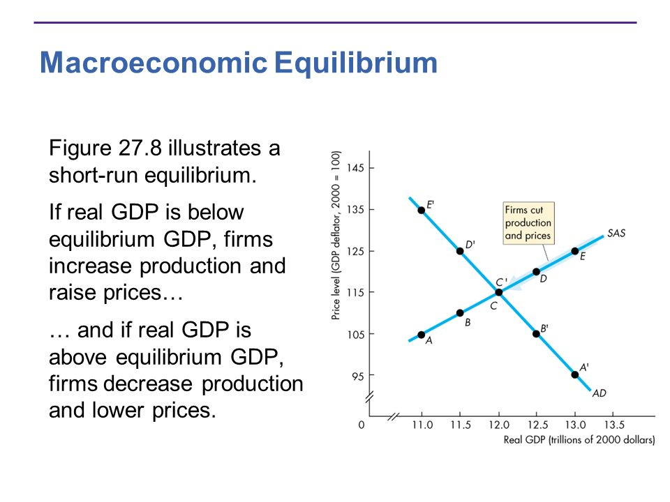 Macroeconomic Equilibrium Figure 27.8 illustrates a short-run equilibrium. If real GDP is below equilibrium GDP, firms increase production and raise p