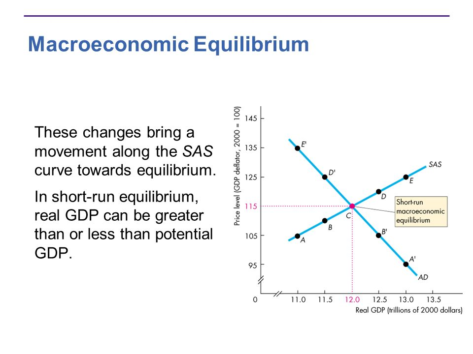 Macroeconomic Equilibrium These changes bring a movement along the SAS curve towards equilibrium. In short-run equilibrium, real GDP can be greater th