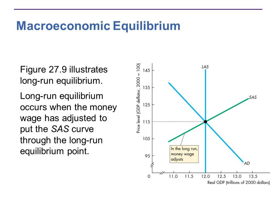 Macroeconomic Equilibrium Figure 27.9 illustrates long-run equilibrium. Long-run equilibrium occurs when the money wage has adjusted to put the SAS cu