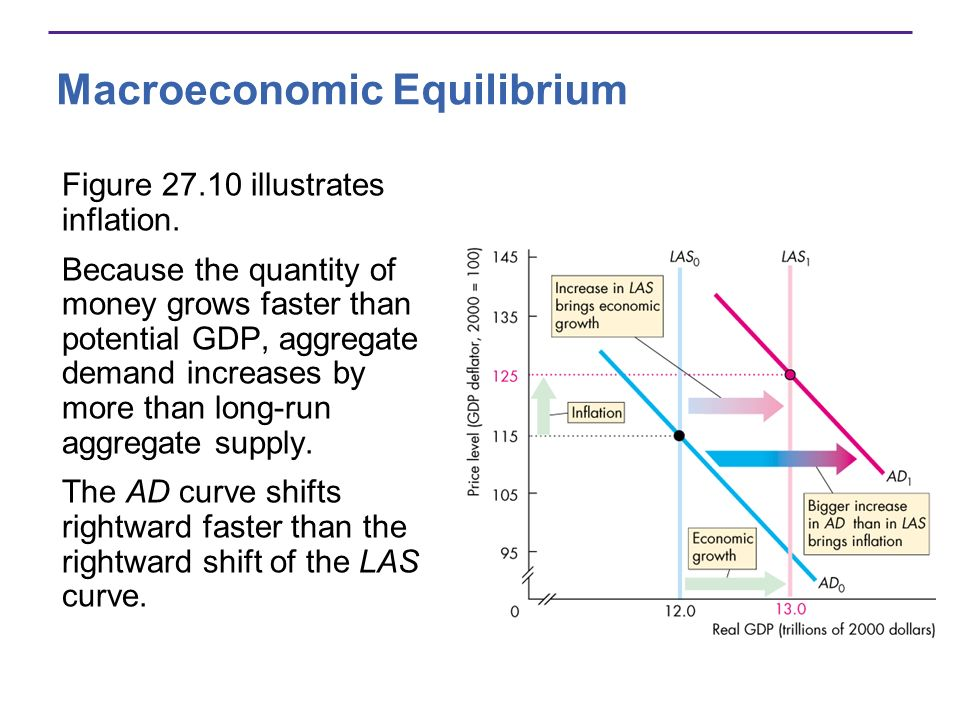 Macroeconomic Equilibrium Figure 27.10 illustrates inflation. Because the quantity of money grows faster than potential GDP, aggregate demand increase