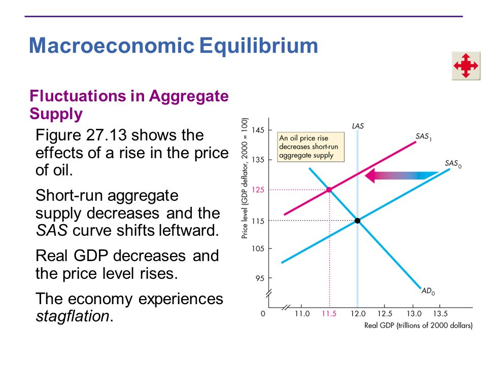 Macroeconomic Equilibrium Fluctuations in Aggregate Supply Figure 27.13 shows the effects of a rise in the price of oil. Short-run aggregate supply de