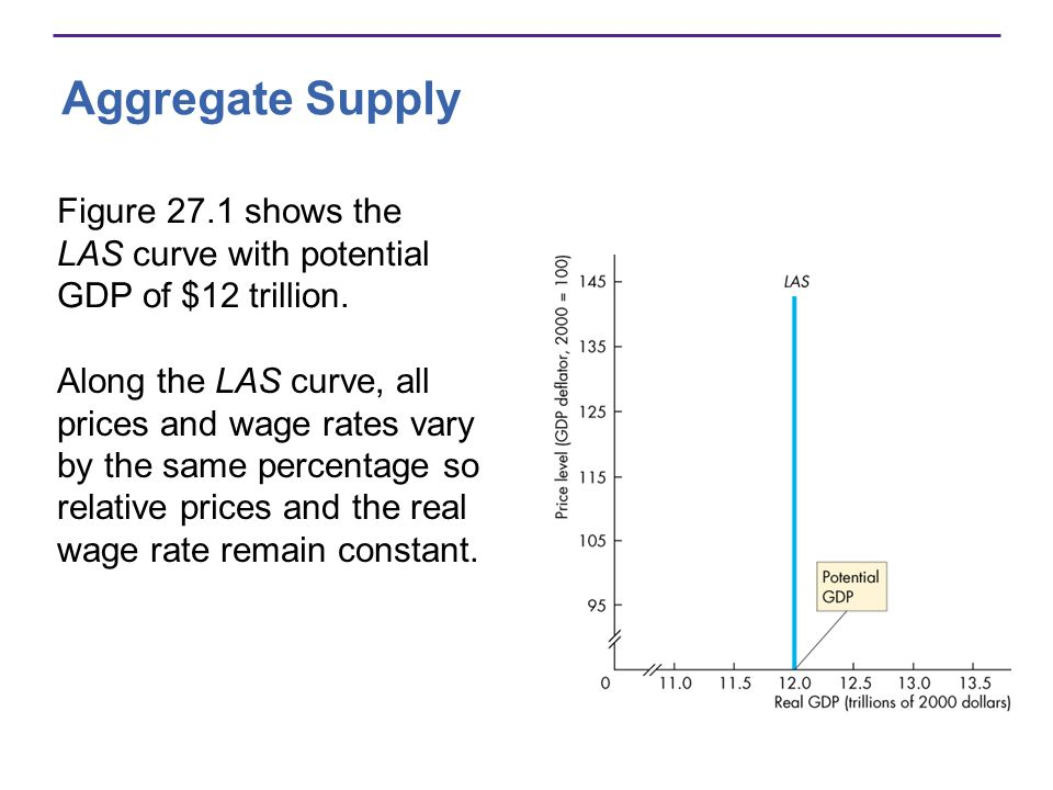 Aggregate Supply Figure 27.1 shows the LAS curve with potential GDP of $12 trillion. Along the LAS curve, all prices and wage rates vary by the same p