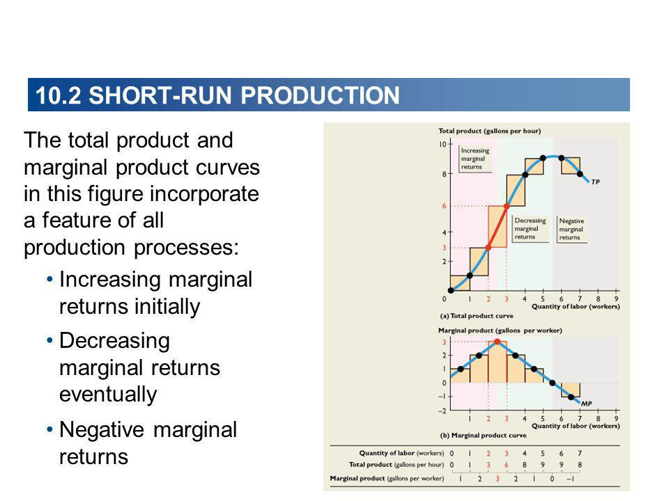 The total product and marginal product curves in this figure incorporate a feature of all production processes: Increasing marginal returns initially