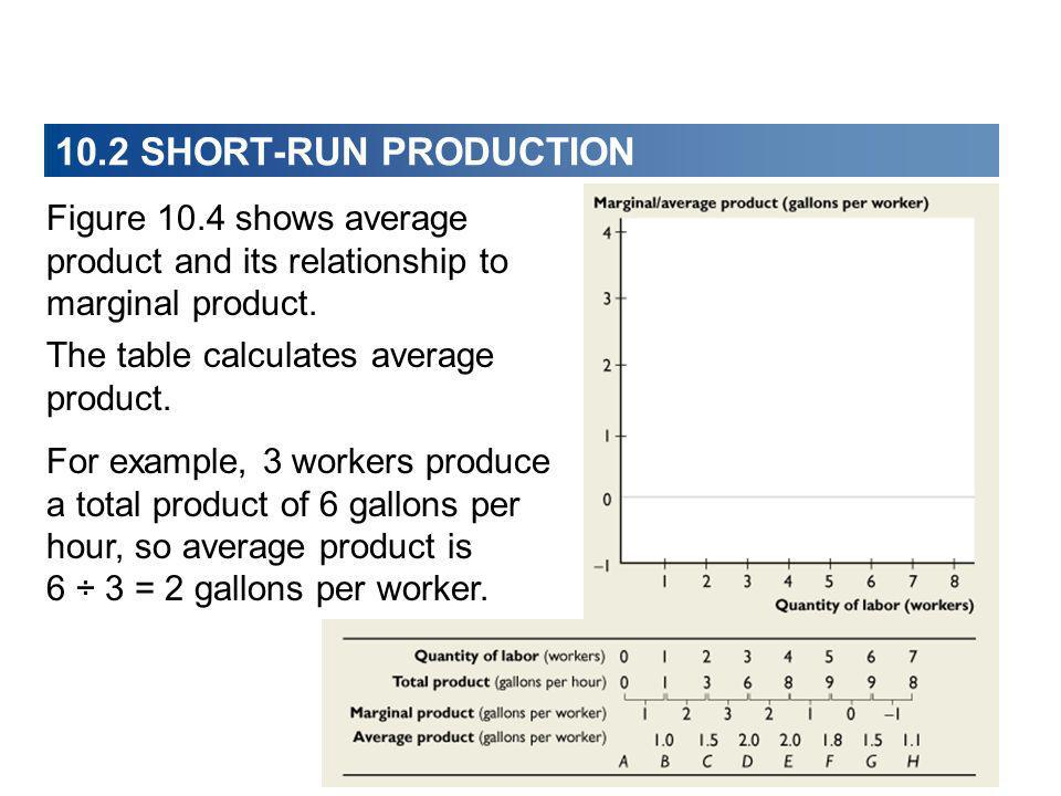 Figure 10.4 shows average product and its relationship to marginal product. The table calculates average product. For example, 3 workers produce a tot