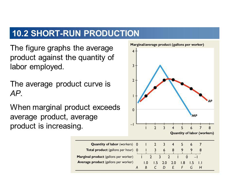 The figure graphs the average product against the quantity of labor employed. The average product curve is AP. When marginal product exceeds average p