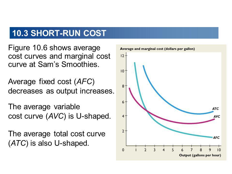 Figure 10.6 shows average cost curves and marginal cost curve at Sams Smoothies. Average fixed cost (AFC) decreases as output increases. The average v