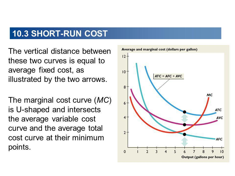 The marginal cost curve (MC) is U-shaped and intersects the average variable cost curve and the average total cost curve at their minimum points. The
