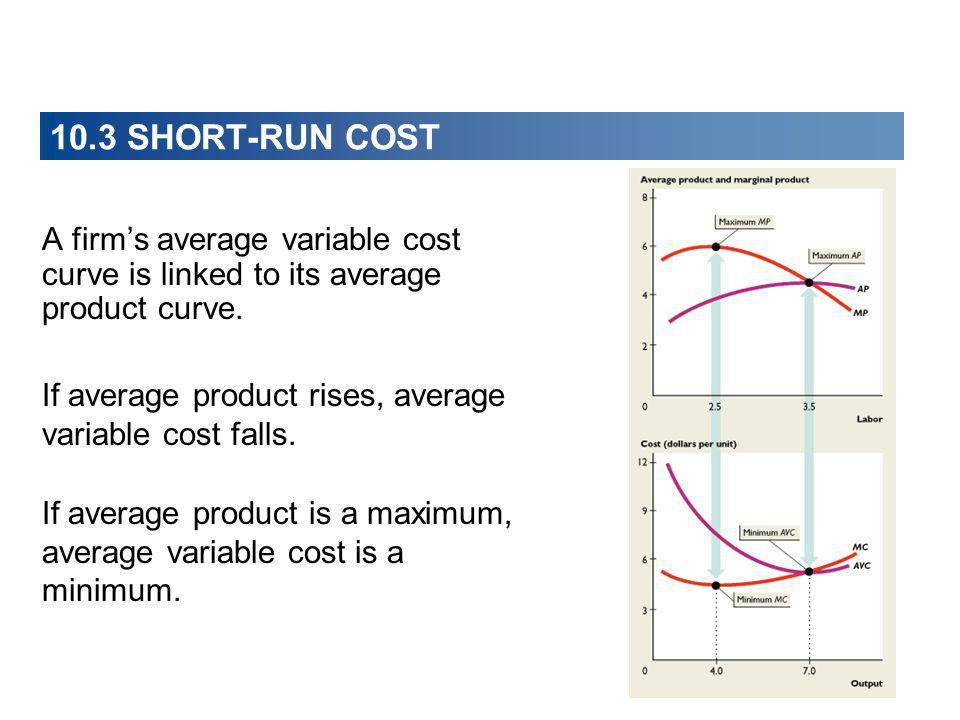 A firms average variable cost curve is linked to its average product curve. If average product rises, average variable cost falls. If average product
