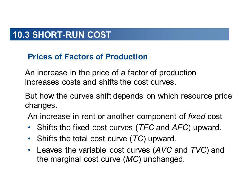 10.3 SHORT-RUN COST Prices of Factors of Production An increase in the price of a factor of production increases costs and shifts the cost curves. But