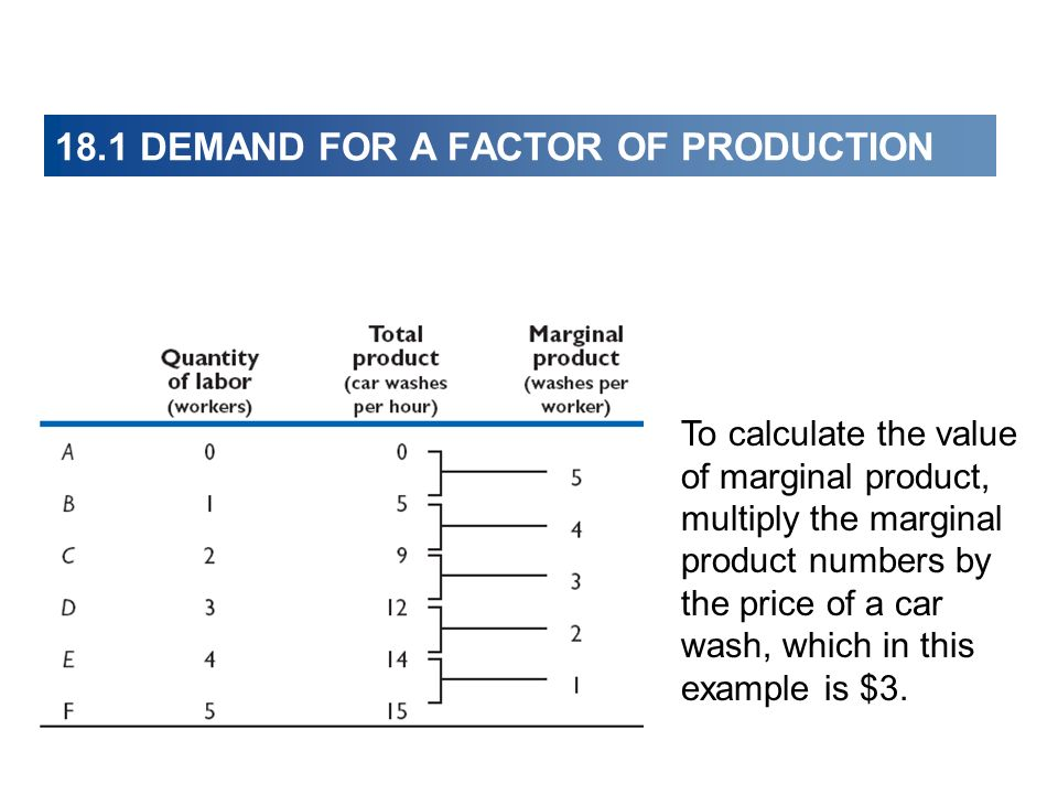 18.1 DEMAND FOR A FACTOR OF PRODUCTION To calculate the value of marginal product, multiply the marginal product numbers by the price of a car wash, w