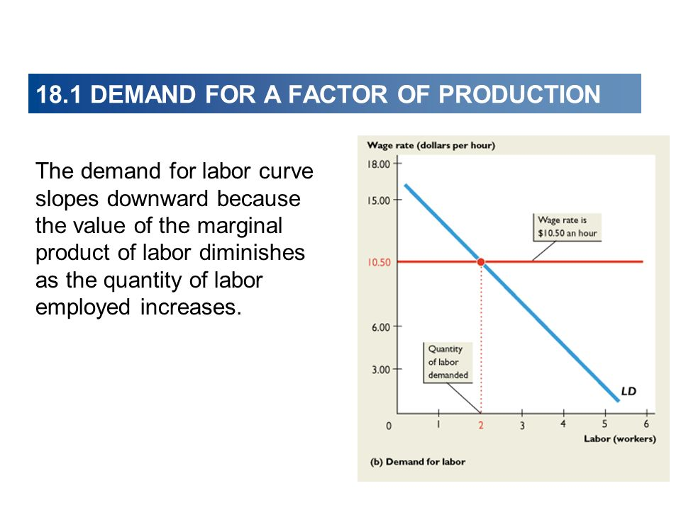 18.1 DEMAND FOR A FACTOR OF PRODUCTION The demand for labor curve slopes downward because the value of the marginal product of labor diminishes as the