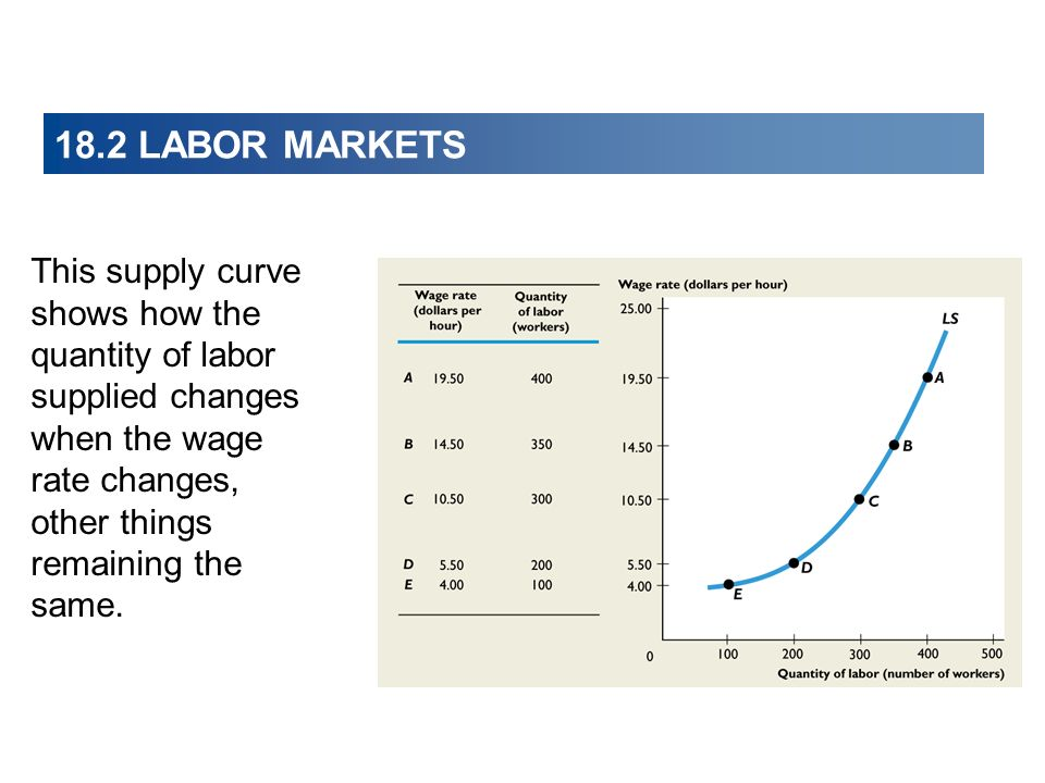 18.2 LABOR MARKETS This supply curve shows how the quantity of labor supplied changes when the wage rate changes, other things remaining the same.