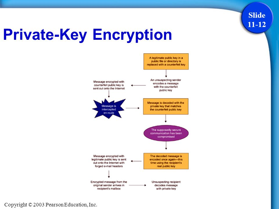 Copyright © 2003 Pearson Education, Inc. Slide 11-12 Private-Key Encryption