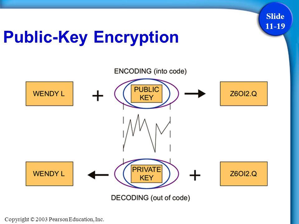 Copyright © 2003 Pearson Education, Inc. Slide 11-19 Public-Key Encryption