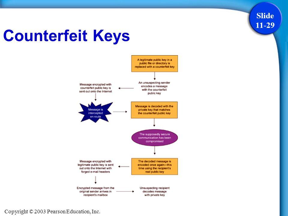 Copyright © 2003 Pearson Education, Inc. Slide 11-29 Counterfeit Keys