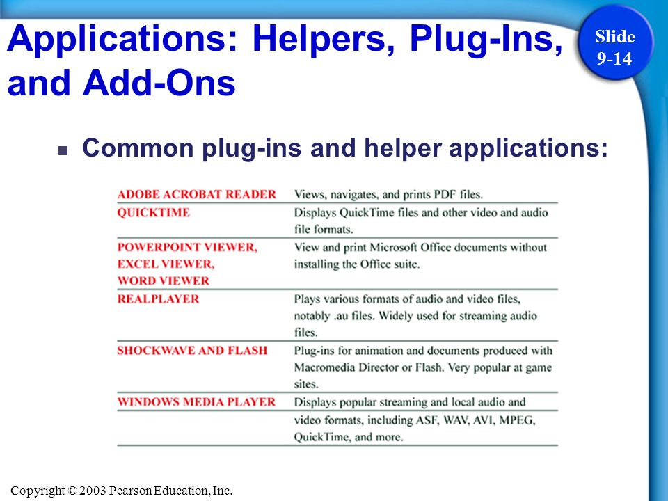 Copyright © 2003 Pearson Education, Inc. Slide 9-14 Common plug-ins and helper applications: Applications: Helpers, Plug-Ins, and Add-Ons